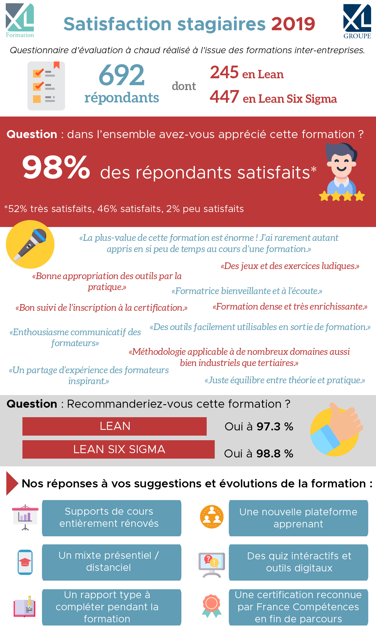 Infographie satisfaction stagiaires